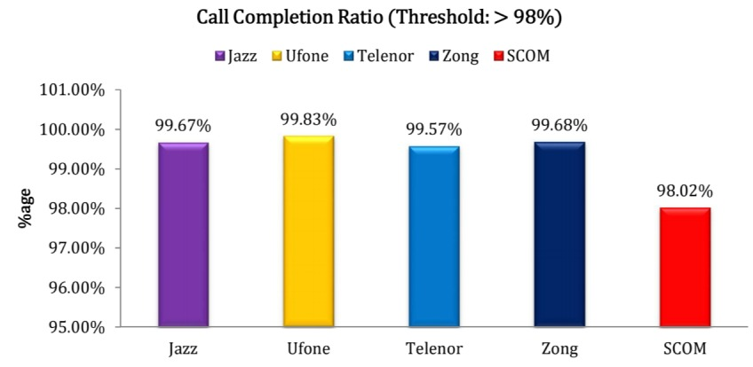 PTA Survey on Telcos with Fastest 3G and 4G Speeds in Pakistan
