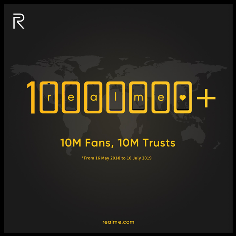 realme worldwide user number exceeded 10 million